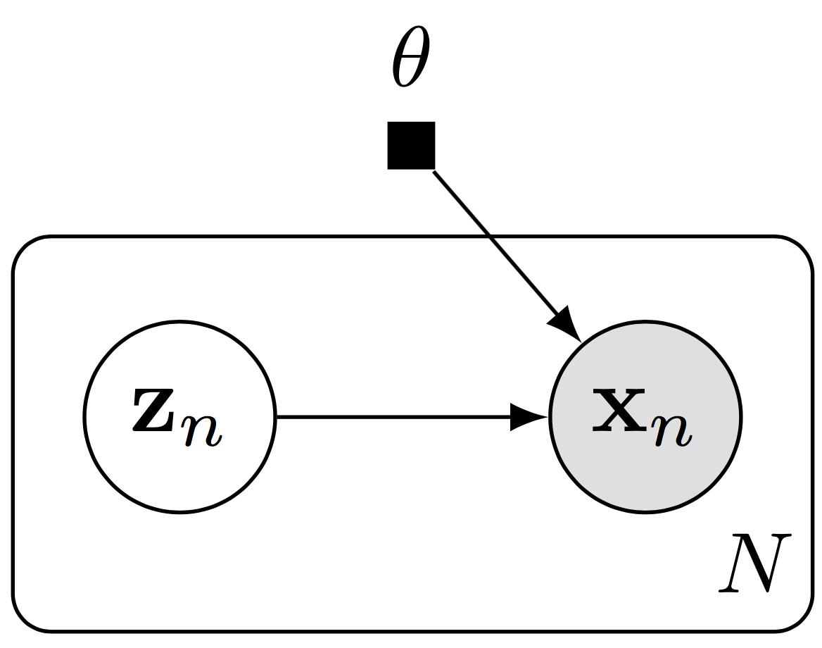 Edward – Probabilistic Decoder