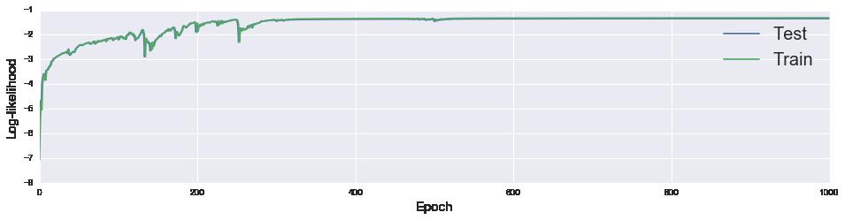Edward – Mixture Density Networks